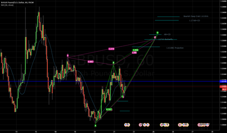 GBPUSD: Possible harmonic setup on the 1HR - Butterfly