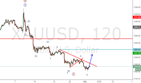 XAUUSD: Will Gold dip further before a rally?