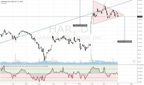 HAR: A symmetrical triangle and a gap!