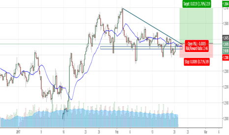 GBPUSD: Potential long GBP/USD Opportunity