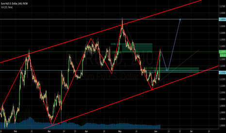 EURUSD: Wait for the retracement