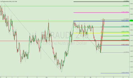EURAUD: EURAUD BEARISH TRIANGLE
