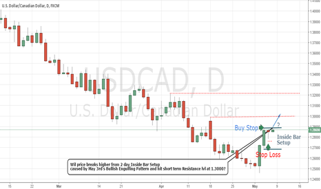 USDCAD: USDCAD Inside Bar Set-up