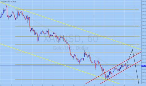 XAUUSD: GOLD (XAUUSD) Trading Forecast for June 1, 2016