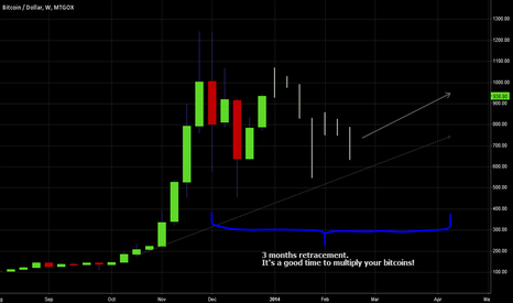BTCUSD: Bitcoin. Trading forecast for 3 months.