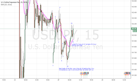 USDJPY: Entered long at 12 - retest of 3 low