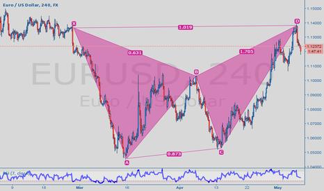 EURUSD: eur/usd sell ?