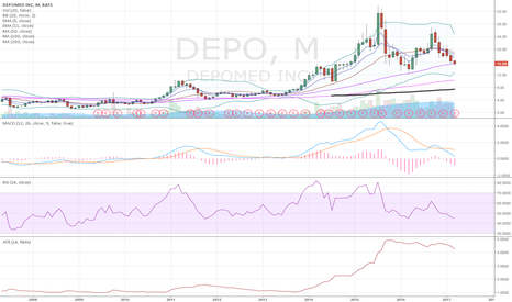 DEPO: $DEPO monthly 200 sma touch