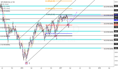USOIL: WTI looking for a new high