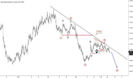 NZDUSD: NZDUSD Trading In Temporary Wave Four; Final Drop In View