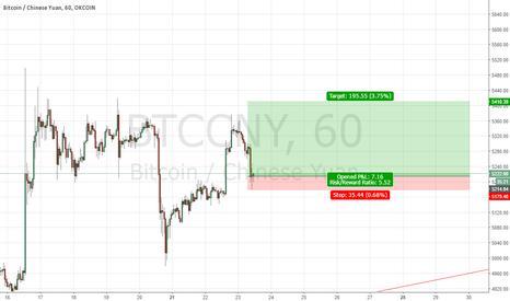 BTCCNY: long btc here with tight sl, no leverage