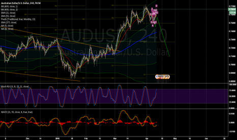 AUDUSD: Head and shoulders