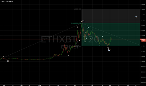 ETHXBT: ETH/ BTC - THE BIG PICTURE OF CURRENT UPTREND - wave V target