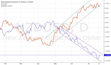 NZDUSD: NZDUSD: Kiwi Technicals leading into RBNZ Rate Decision