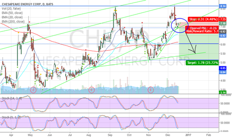 CHK: $CHK - Short - Double Top and Rising Wedge Breakdown