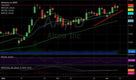 AA: Alcoa