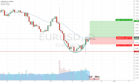 EURUSD: I'l drink to that.