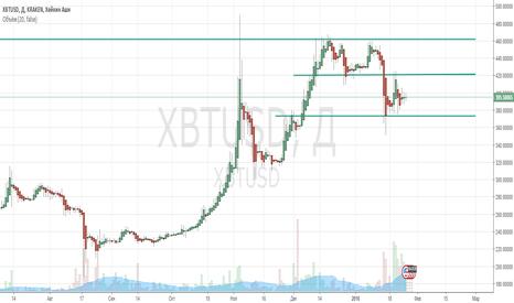 XBTUSD: Обзор bitcoin на 26.01.16