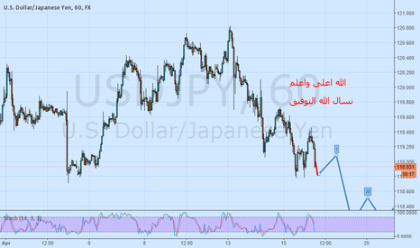 USDJPY: Price movement tracking by Elliott
