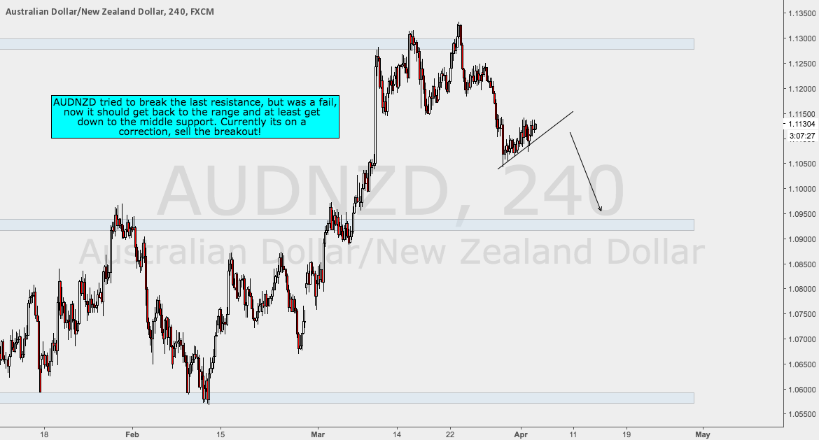 AUDNZD on Correction - Sell the Breakout