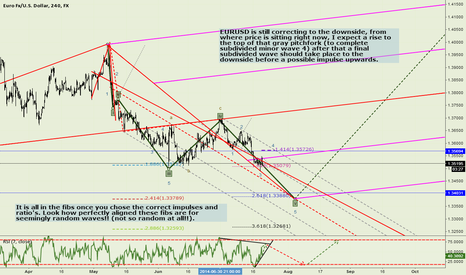 EURUSD: EURUSD LONG SHORT SETUP