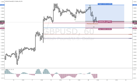GBPUSD: Trend Continuation Long Setup in GBPUSD