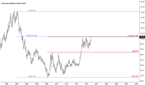 DXY: $EURUSD Dollar's double fib resistance above price