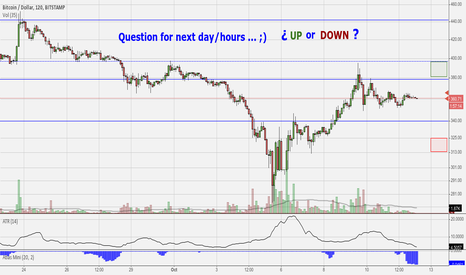 BTCUSD: Question for next day / hours.