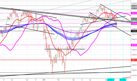DOWI: Dow cup and Handle?  or bullish Flag - supp at 17115 JUNE 01
