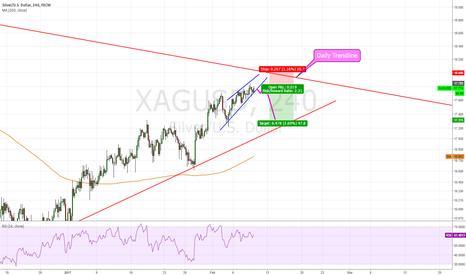 XAGUSD: Silver/ USD, Break out of wedge ?