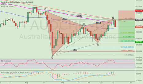 AUDCHF: The short target