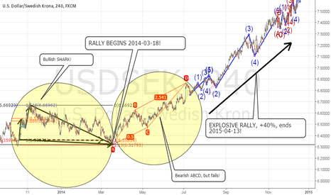 USDSEK: Swedish Krona, the rally 2014-03 to 2015-04, Part 1