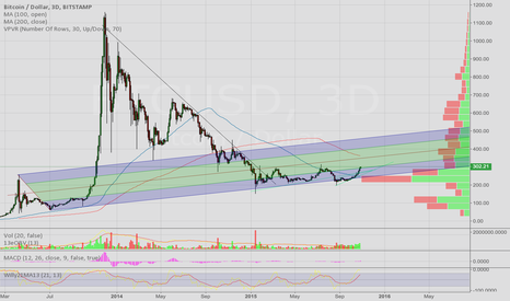 BTCUSD: Late to post chart but longterm bullish