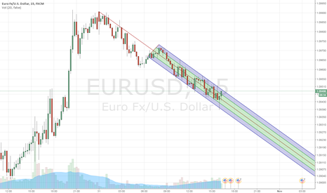 EURUSD: Clear short for now