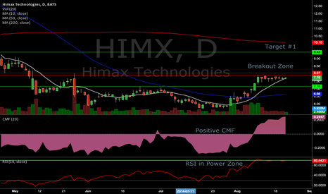HIMX: $HIMX nice looking chart