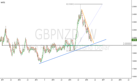 GBPNZD: A level to watch in GBPNZD