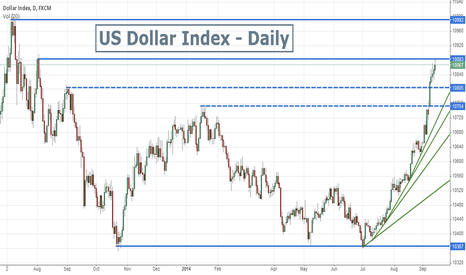 USDOLLAR: US Dollar Index  -  Time to pull back ?