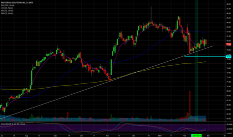 MSI: $MSI, long a support bounce potentiel