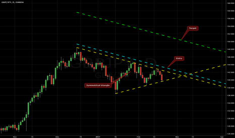 GBPJPY: Symmetrical Triangle on GBP/JPY @ D1