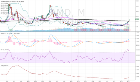 AMD: $AMD monthly updated chart
