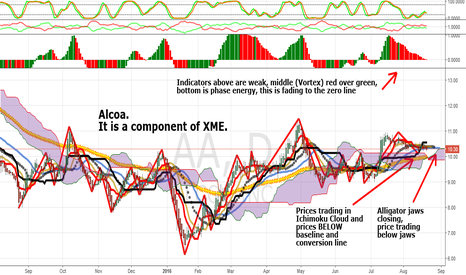AA: Alcoa: The 6th Basic Metals Component In XME That Is Weak