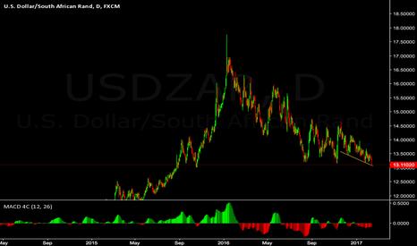 USDZAR: time to go up