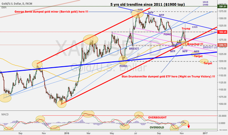 XAUUSD: Tale of two billionaires & their gold holding