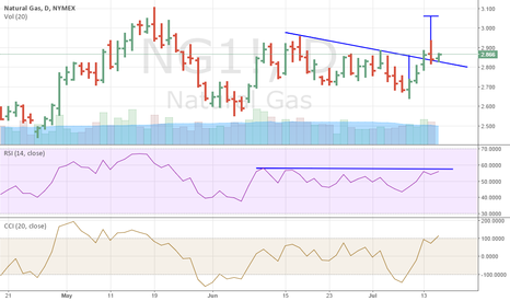 NG1!: Natural gas futures