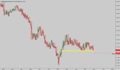CADUSD: CADUSD: Is this a bottom for the Canadian dollar?
