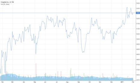 CGX: Test: Cineplex Stock Prices