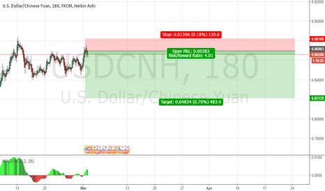 USDCNH: usdchn sell