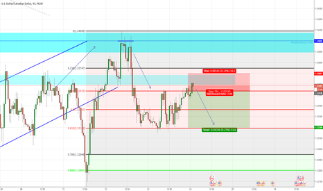 USDCAD: USDCAD small SHORT term Resistance rejection