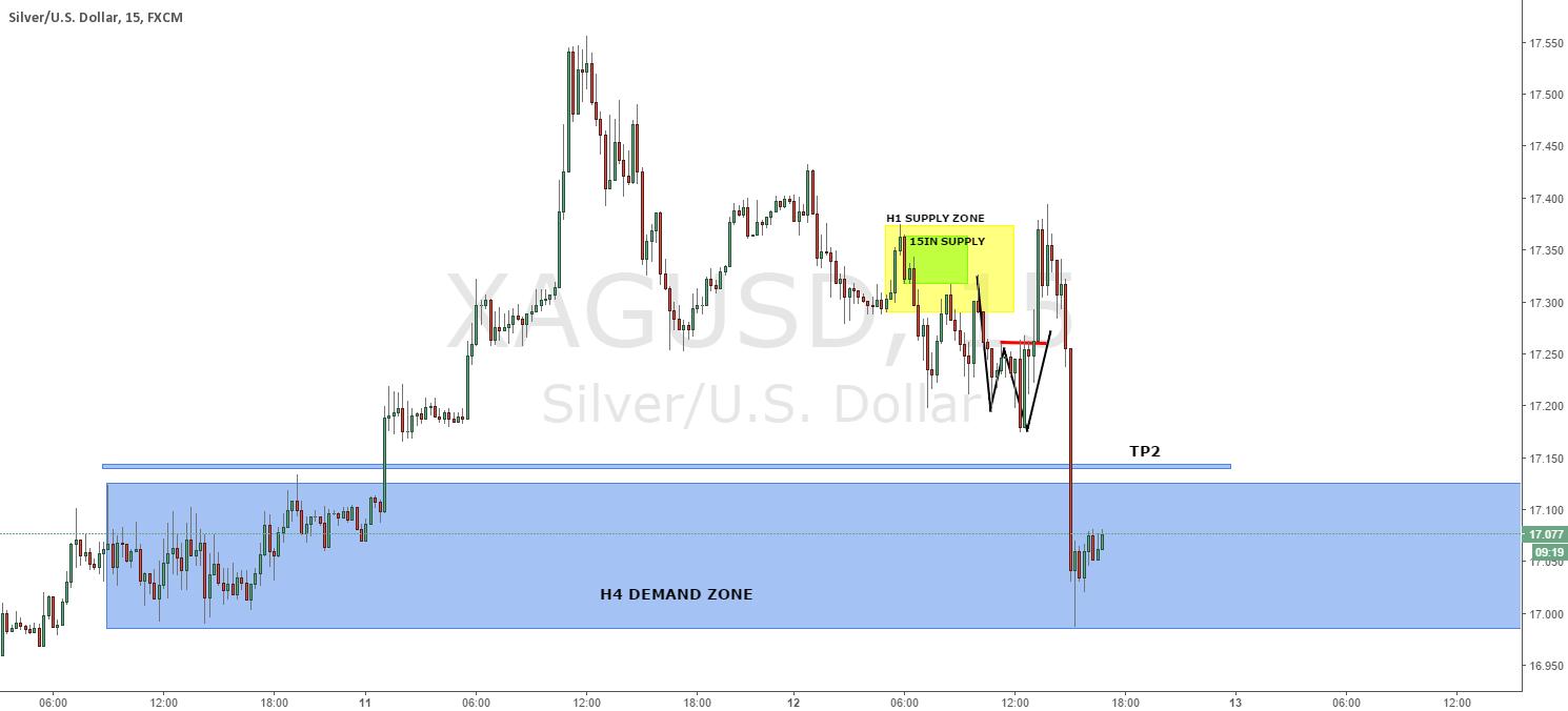 XAG/USD 15min original supply short UPDATE