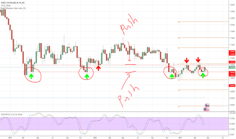 EURUSD: Bulls & Bears Fight Making Ranging Price